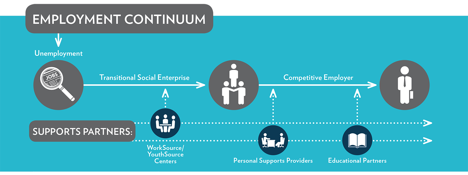 LARISE Employment Continuum